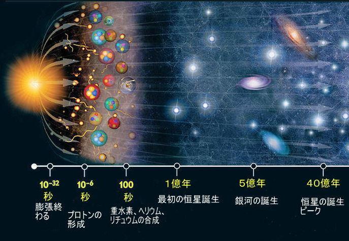 ビッグバンは本当に宇宙の始まりか?ビッグバンに関する3つの噂